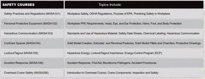 Industrial Workplace Safety Training Courses