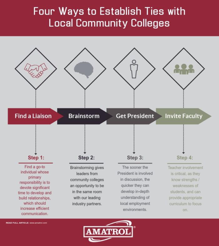 four ways to establish ties with local community colleges: find a liaison,  brainstorm,
