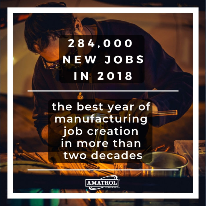 Amatrol InfoGraphic stating 284,000 new jobs in 2018, the best year of manufacturing job creation in more than two decades with Amatrol logo and factory worker in background.