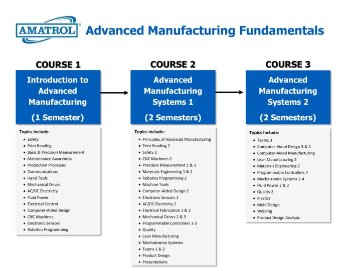 Advanced Manufacturing Fundamentals Course and Topic Chart