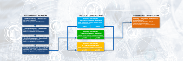 SACA Certifications Flowchart