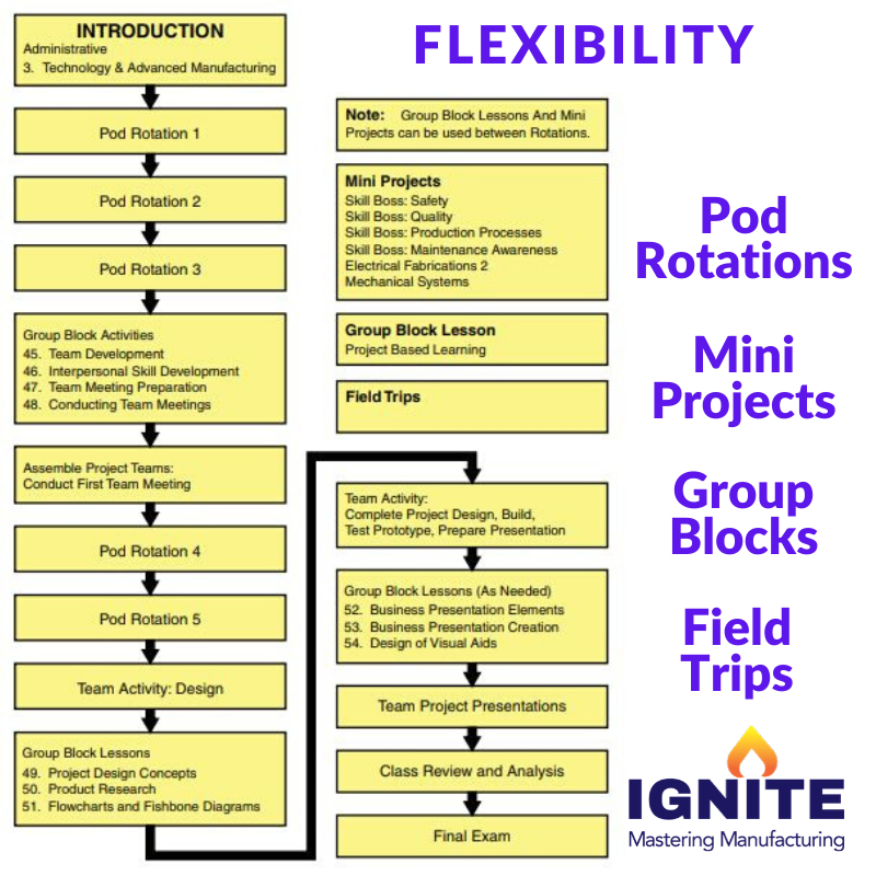 IGNITE Mastering Manufacturing Web Page - Flexibility