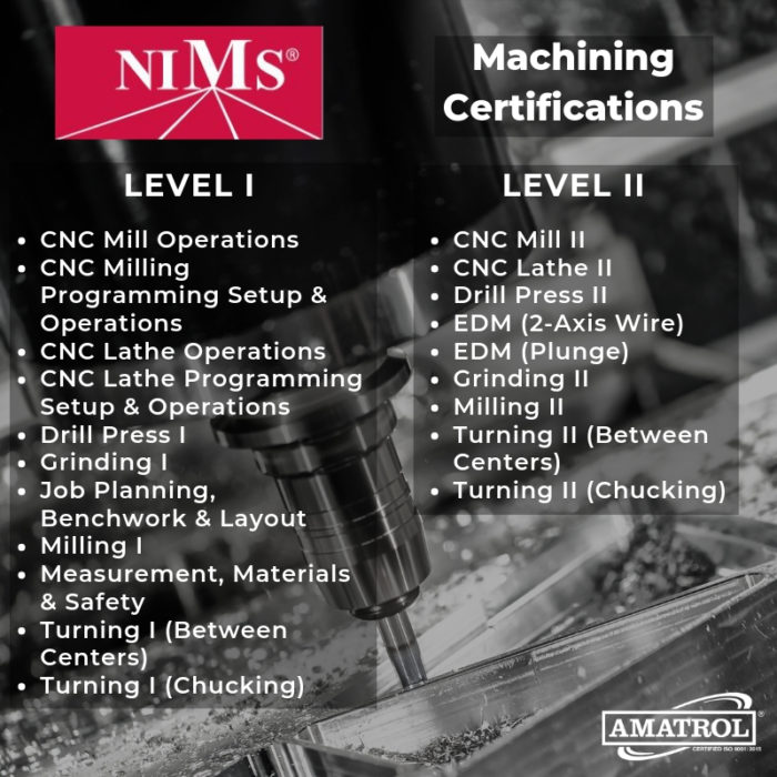 Amatrol InfoGraphic: NIMS Machining Certifications with Level 1 and Level II distinctions. Bulleted list under Level I: CNC Mill Operations, CNC Milling Programming Setup & Operations, CNC Lathe Operations, CNC Lathe Programming Setup & Operations, Drill Press I, Grinding I, Job Planning, Benchwork & Layout, Milling I, Measurement, Materials & Safety, Turning I (Between Center), and Turning I (Chucking). Bulleted list below Level II: CNC Mill II, CNC Lathe II, Drill Press II, EDM (2-Axis Wire), EDM (Plunge), Grinding II, Milling II, Turning II (Between Centers), and Turning II (Chucking).