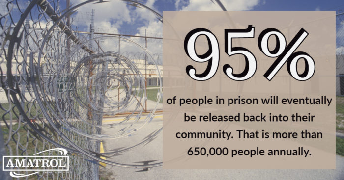95% of people in prison will eventually be released back into their community. That is more than 650,000 people annually.