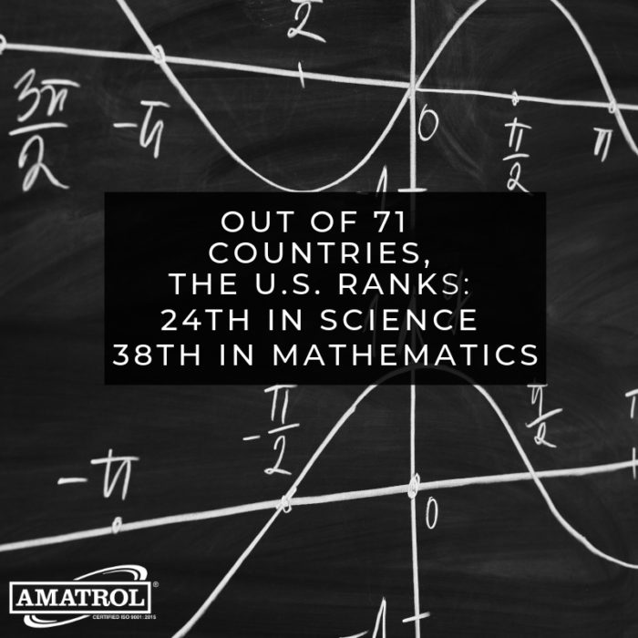 Amatrol US STEM Ranking InfoGraphic