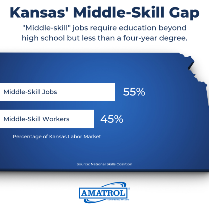 Kansas' Middle-Skill Gap InfoGraphic
