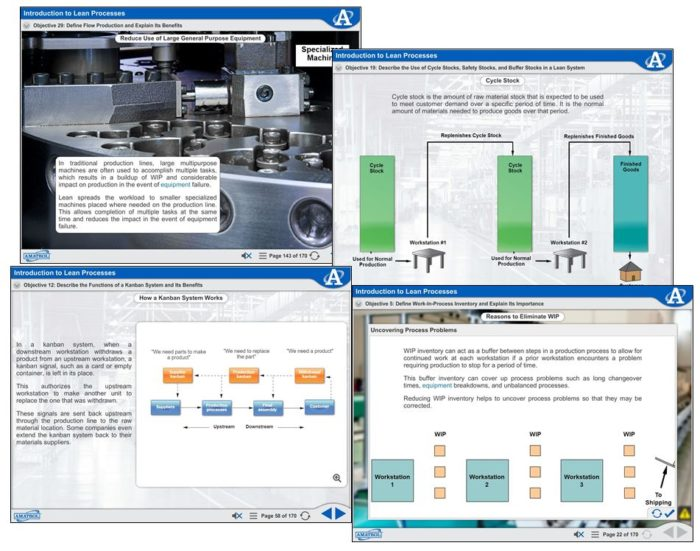Lean Manufacturing Process Flow eLearning | Lean