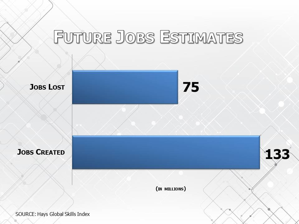 Future Jobs Estimates