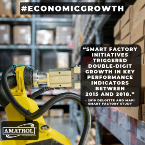 Deloitte/MAPI Smart Factory Study Infographic | Economic Growth