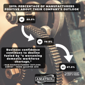 NAM Q3 2019 Manufacturers' Outlook Survey Results - Business Confidence Infographic