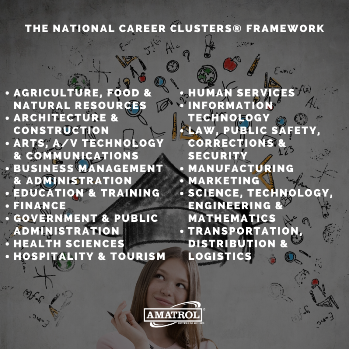 Career and Technical Education - Amatrol - A Parent's Guide to CTE - National Career Clusters Framework