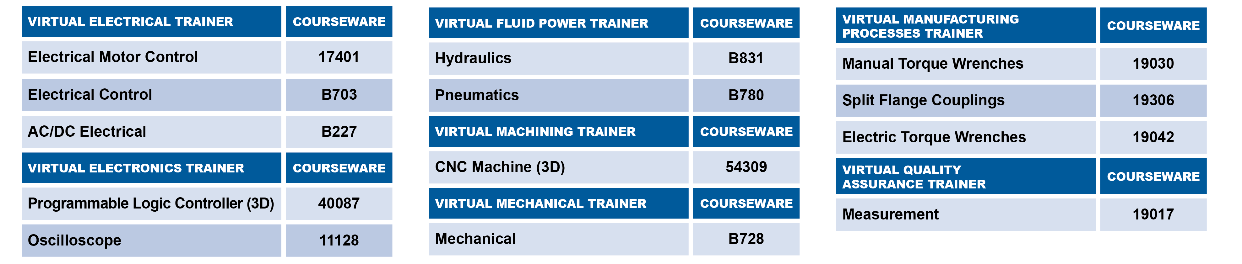 Virtual Technical Training Courses Available