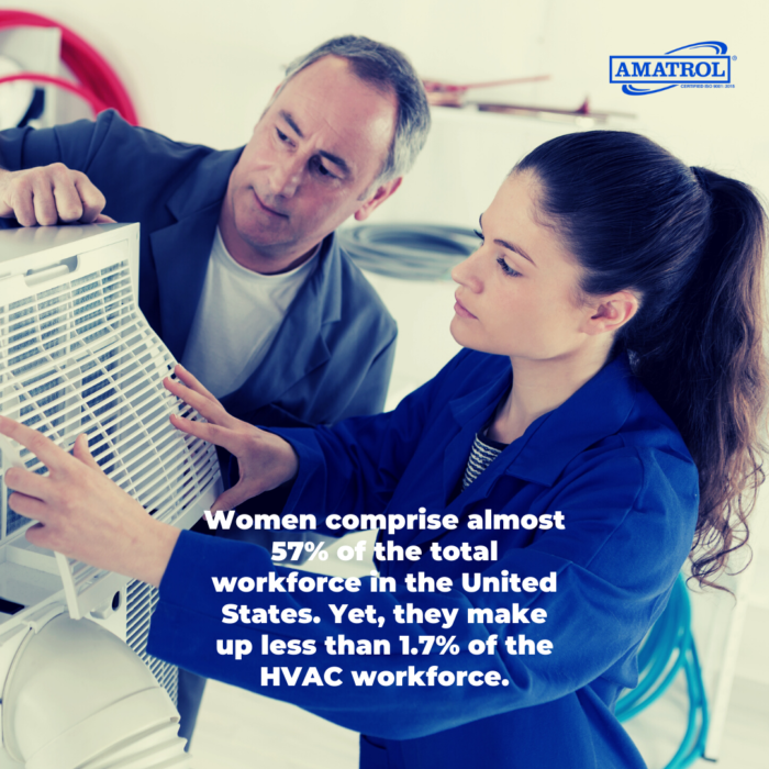 Women comprise almost 57% of the total workforce in the United States. Yet, they make up less than 1.7% of the HVAC workforce.