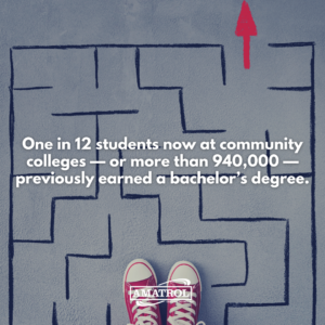 One in 12 Community College Students Already Has a Bachelor's Degree